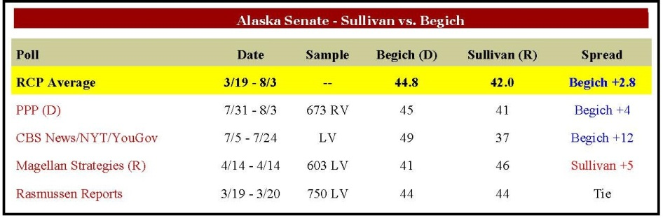 The RCP average shows a very close race between Incumbent Begich and Sullivan