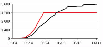 Red is 2015,  black is 2014 - earlier and departing at a much faster rate than any other recent year...