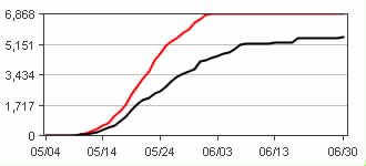 Total steelhead count (red) compared to last year (black) as of June 2nd,  2015